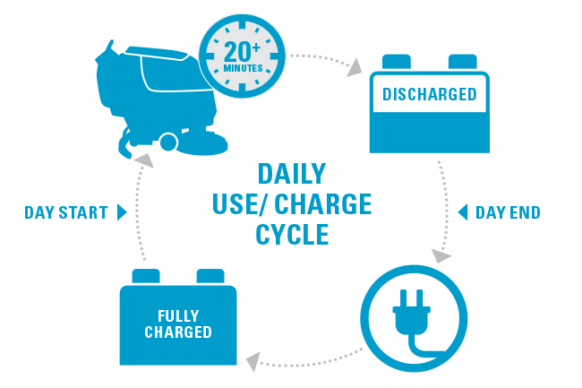 Daily-use-charge-cyrcle