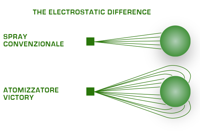 The ecletrostatic Difference
